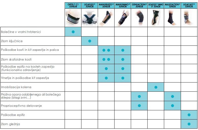 Tabela za lažje naročanje otroških opornic